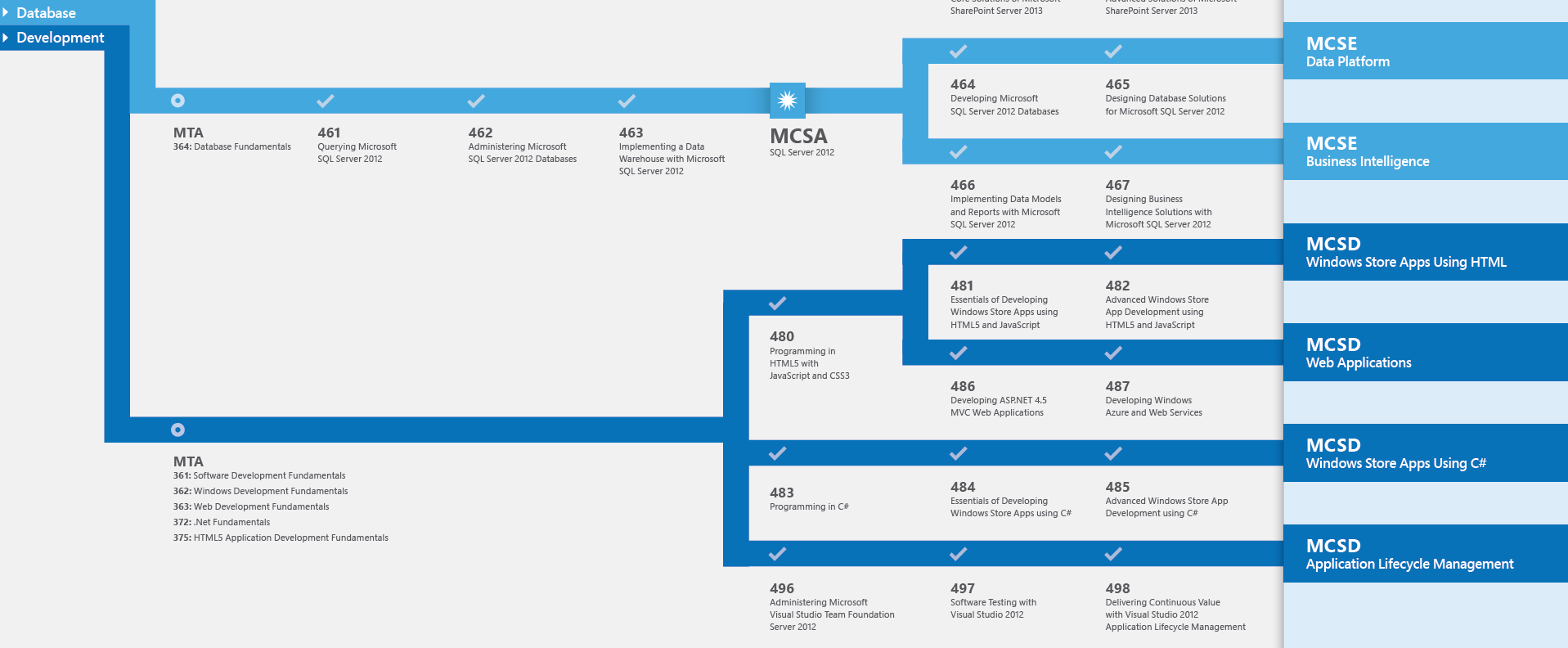 Skills Development Roadmap: Microsoft Certification for MCSD